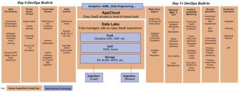 Figure 1 - Cazena Data Lake as a Service Intelligent SaaS Orchestration