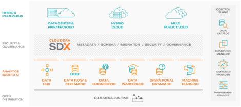 Figure 1 - Marketecture, showing capabilities of Cloudera Data Warehouse