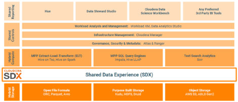 Figure 2 - Elements of platform specific to Cloudera Data Warehouse