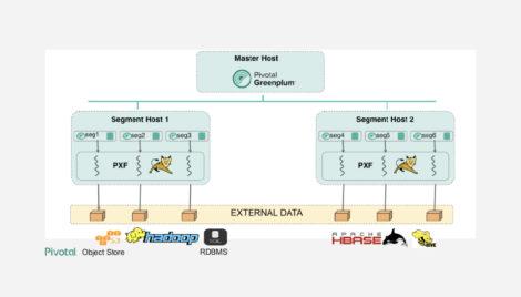 Figure 1 - Greenplum's Platform Extension Framework (PXF)