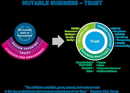 Mutable Business - Trust