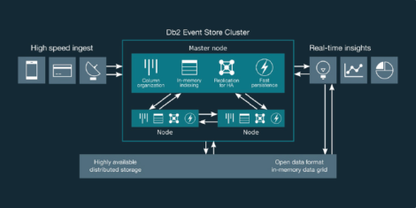 Figure 1 - Architecture of IBM Db2 Event Store
