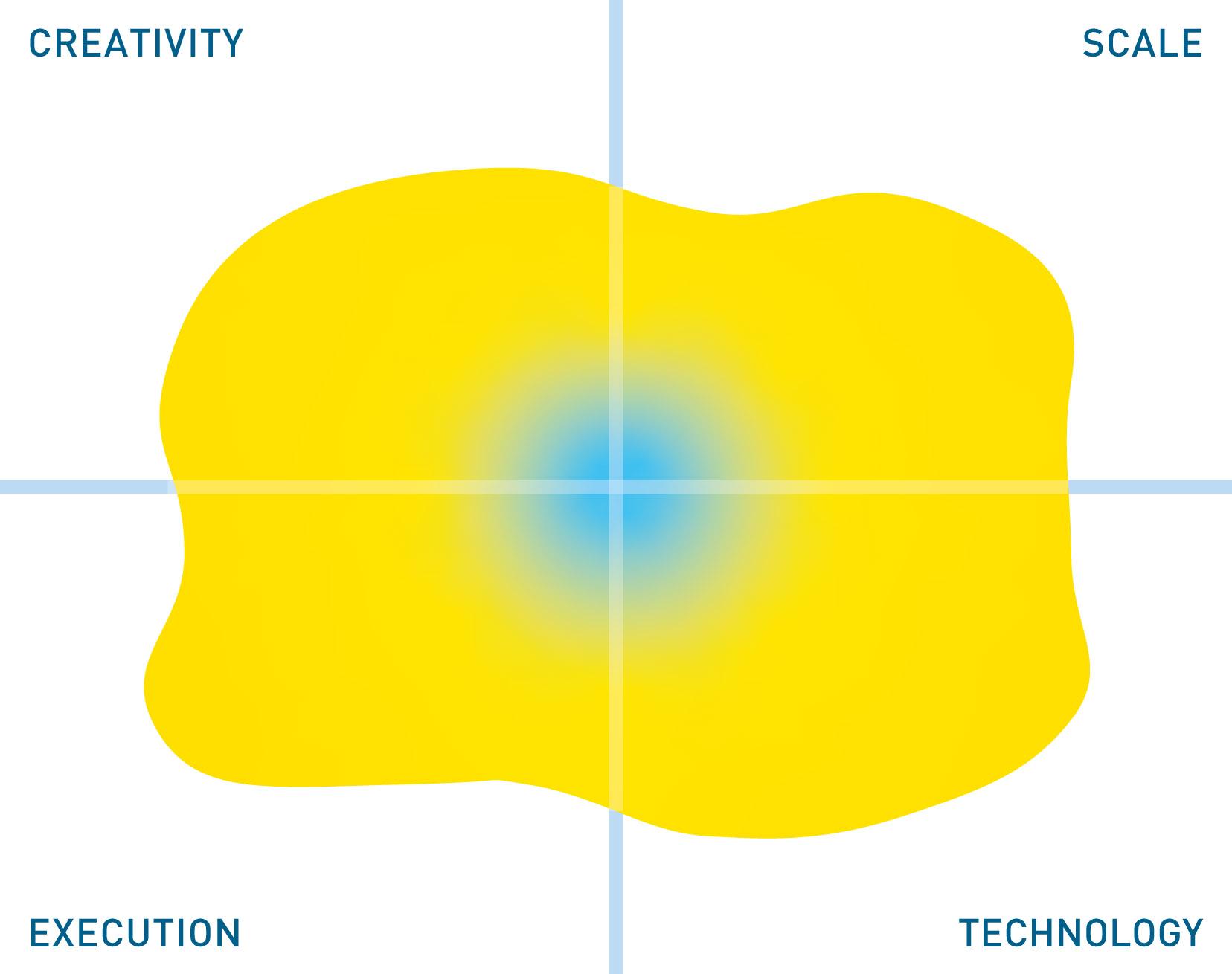 Alex Solutions Data Governance mutable quadrant