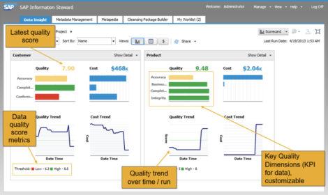Fig 01 - Data quality scorecard in SAP Information Steward