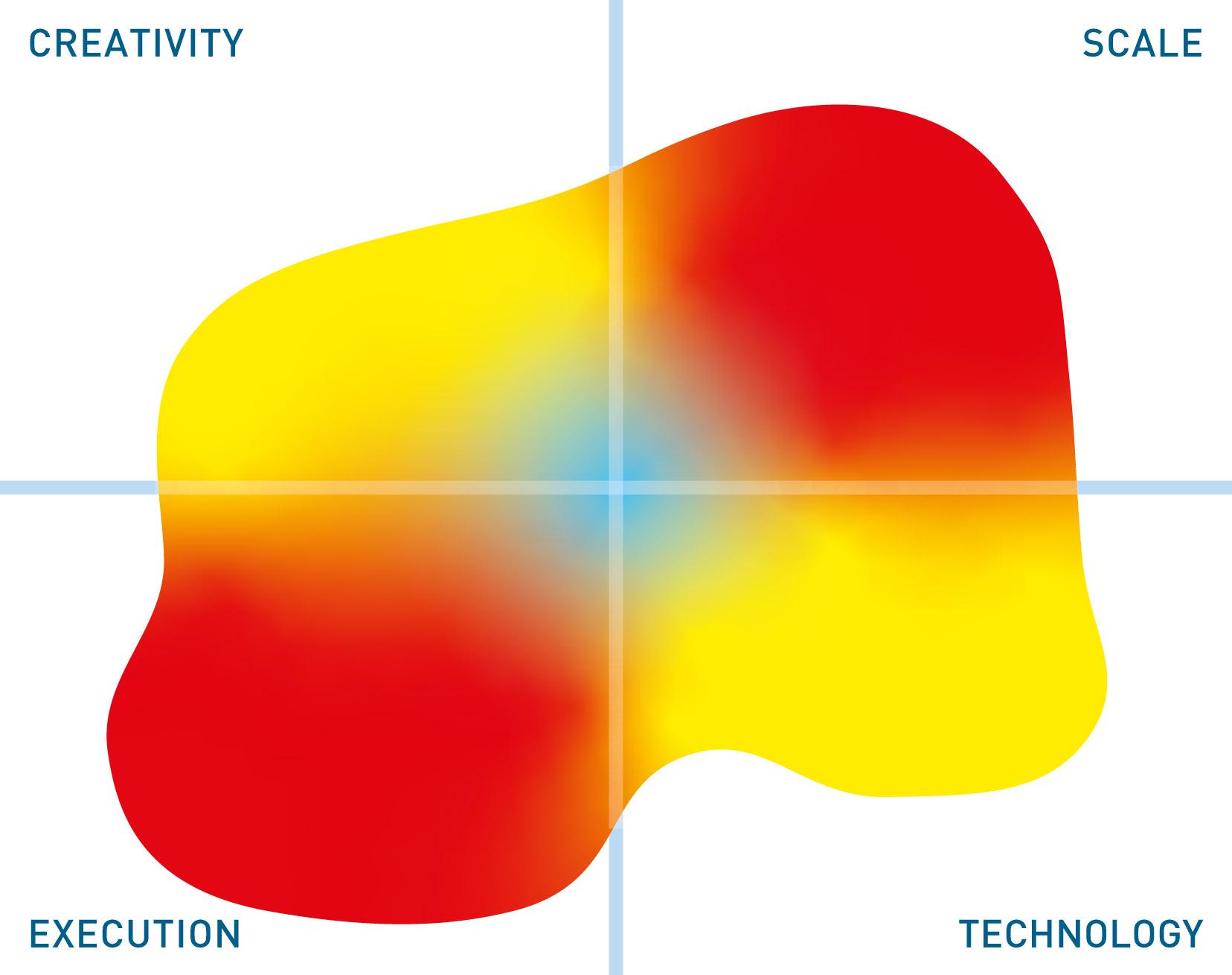 SAP mutable quadrant