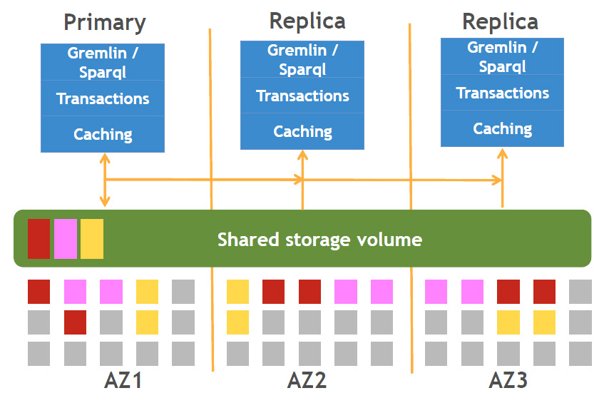 Fig 02 - Amazon Neptune distributed storage model