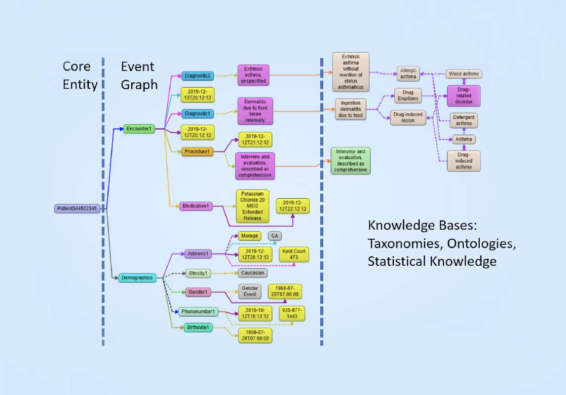 Fig 01 - An Entity-Event Knowledge Graph in Franz AllegroGraph