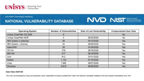 Fig 01. Mainframe OS vulnerabilities