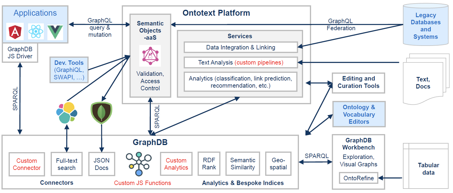 Fig 01 - The Ontotext Platform