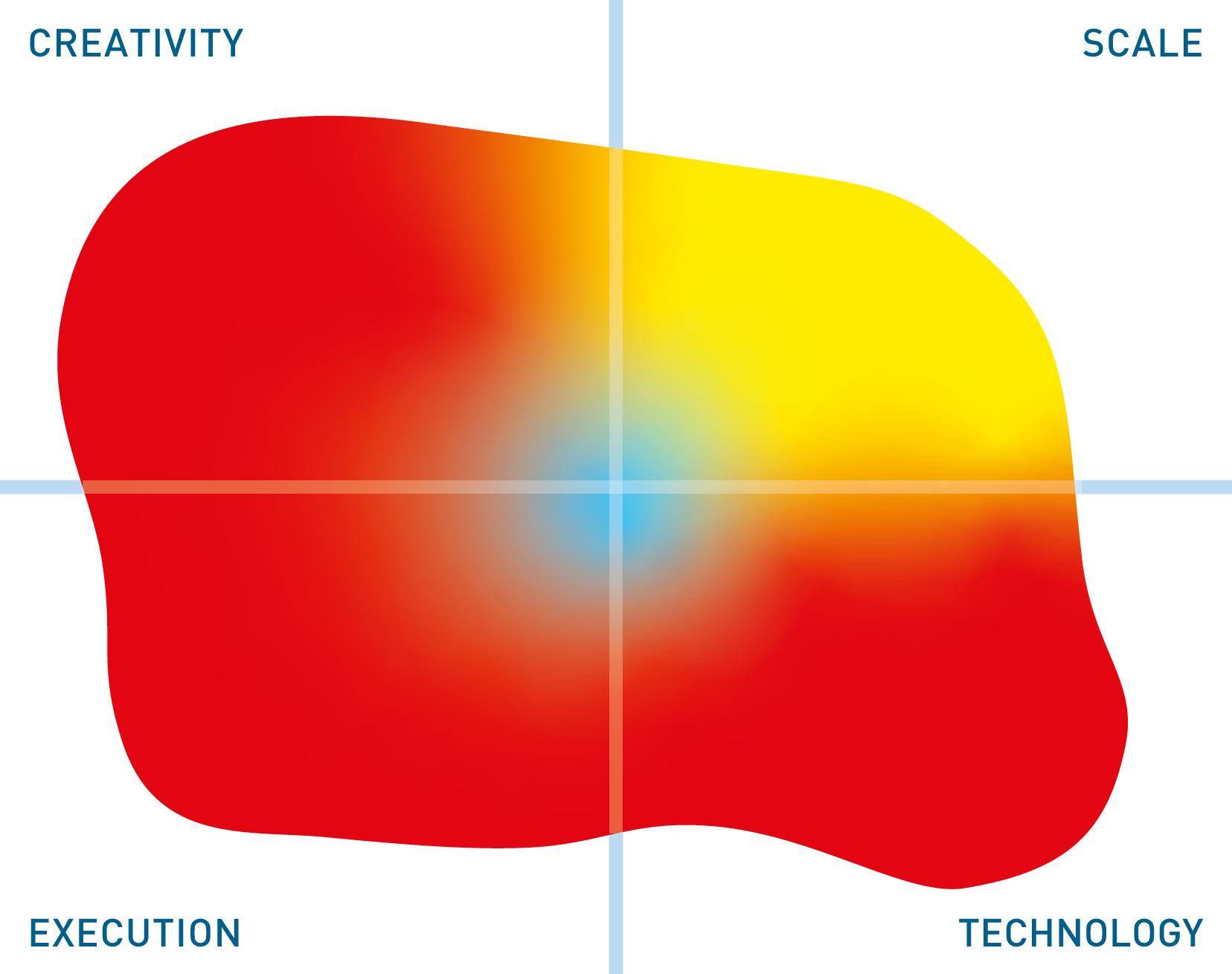 RedisGraph mutable quadrant