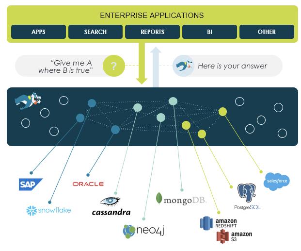 Fig 02 - Stardog supporting data virtualisation
