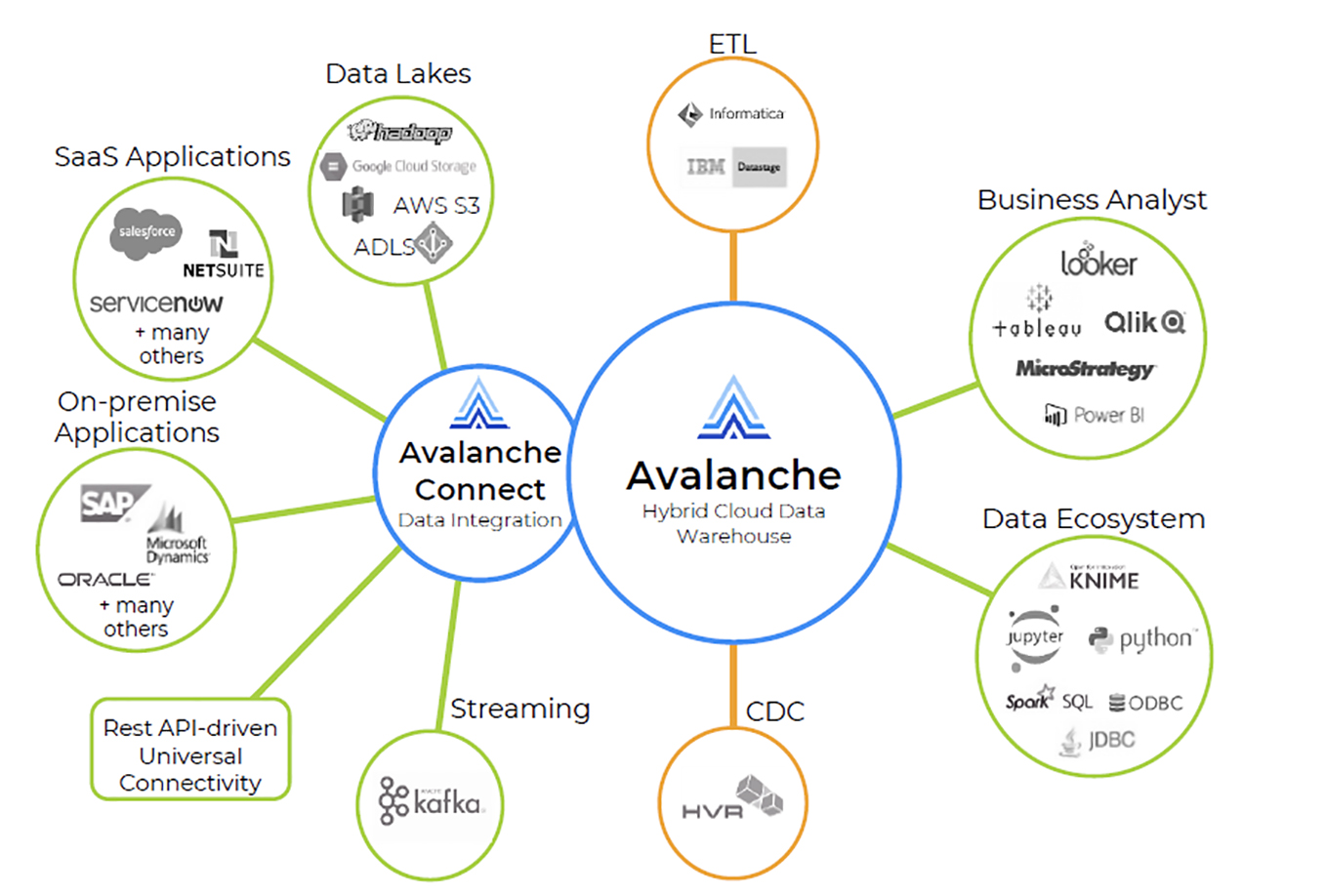 Fig 01 - Avalanche Connect Marketecture