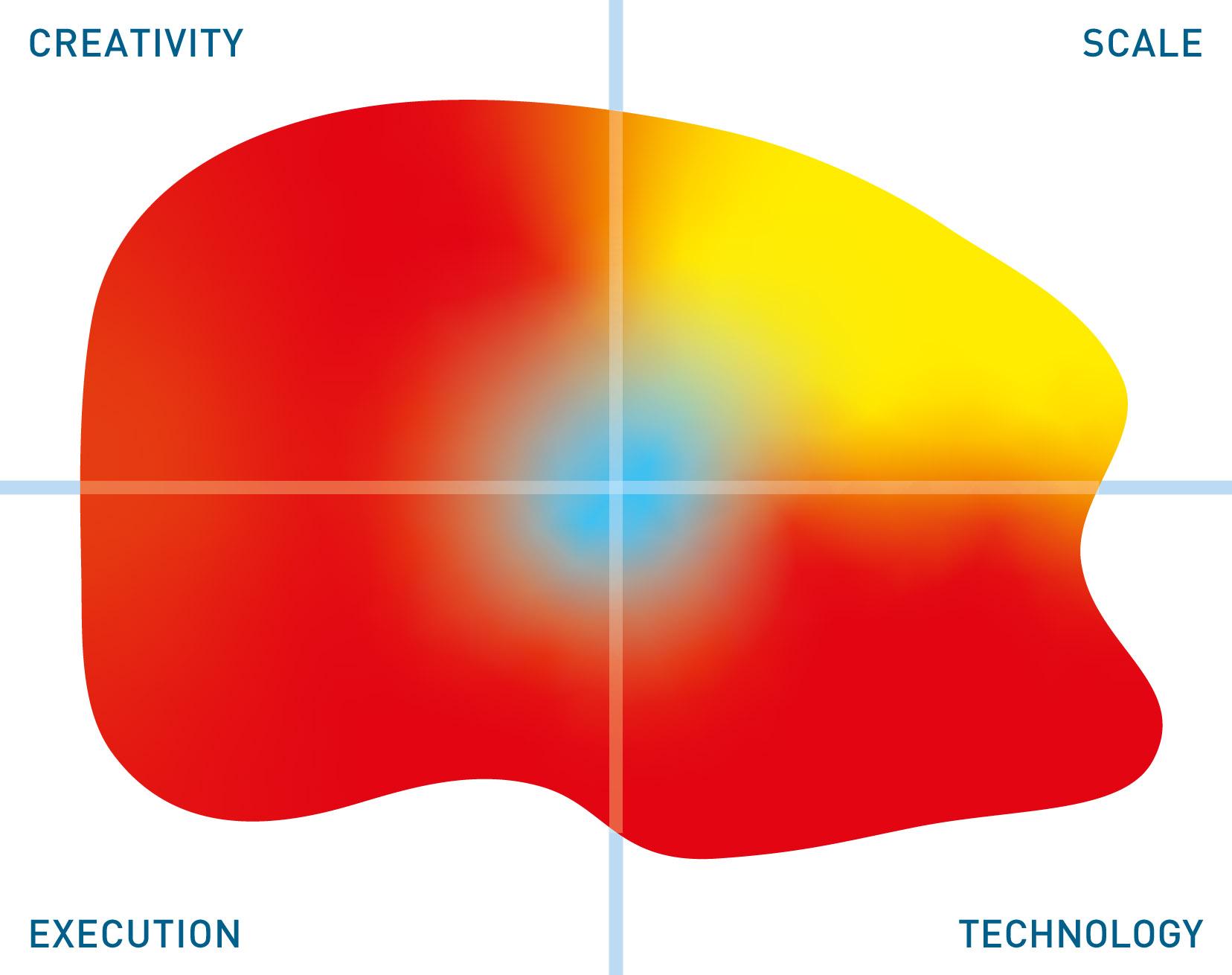 Matillion mutable quadrant