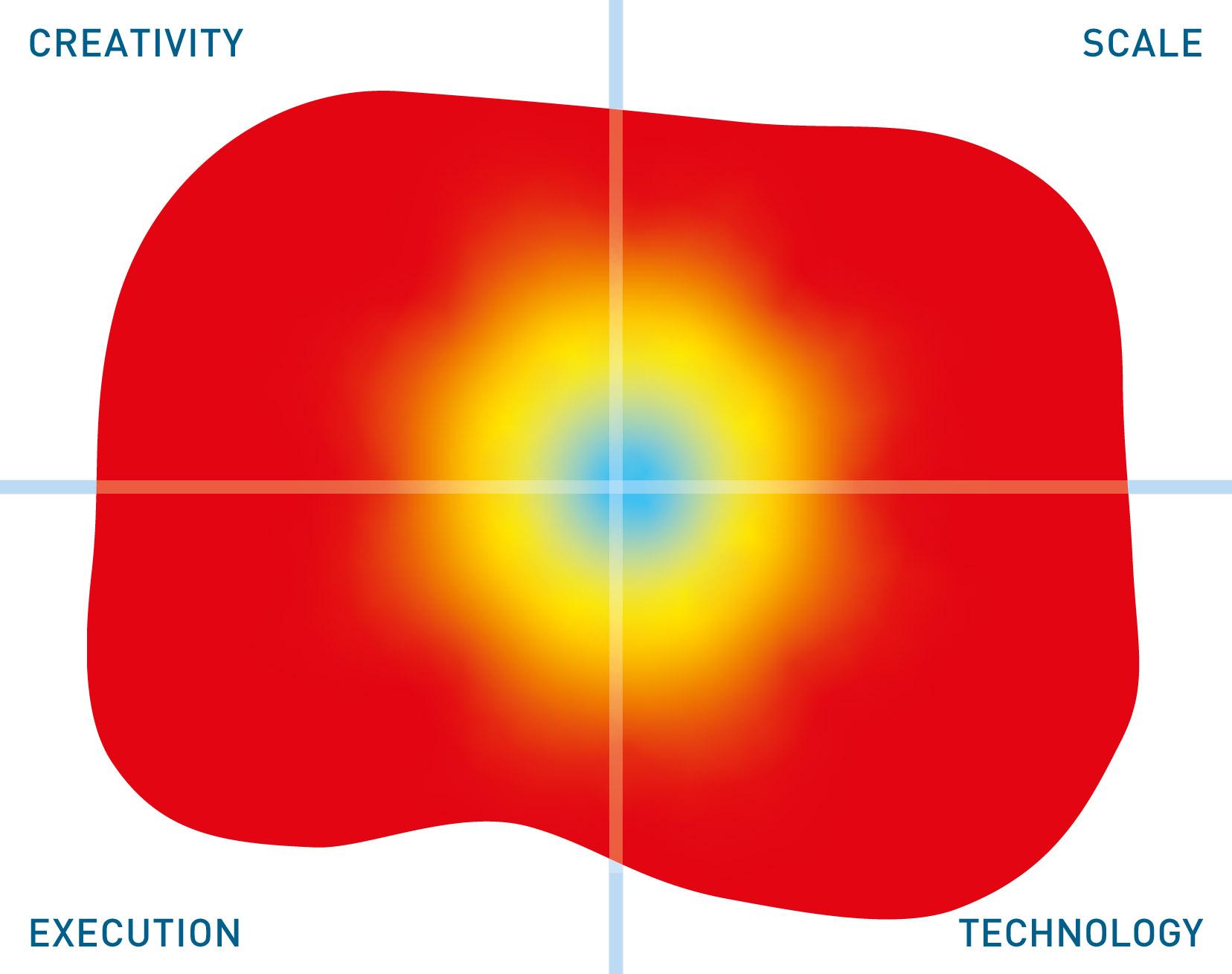 SnapLogic mutable quadrant