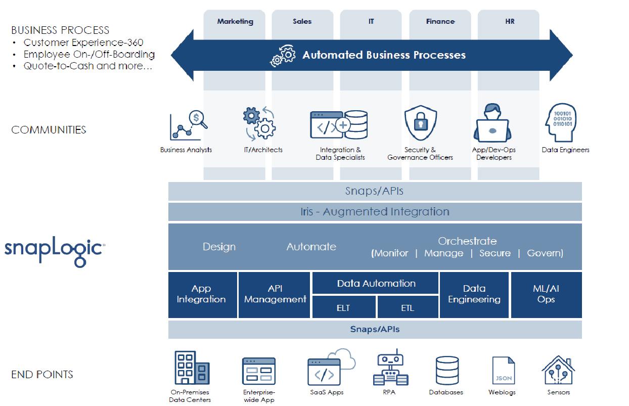 Fig 01 - The SnapLogic Intelligent Integration Platform