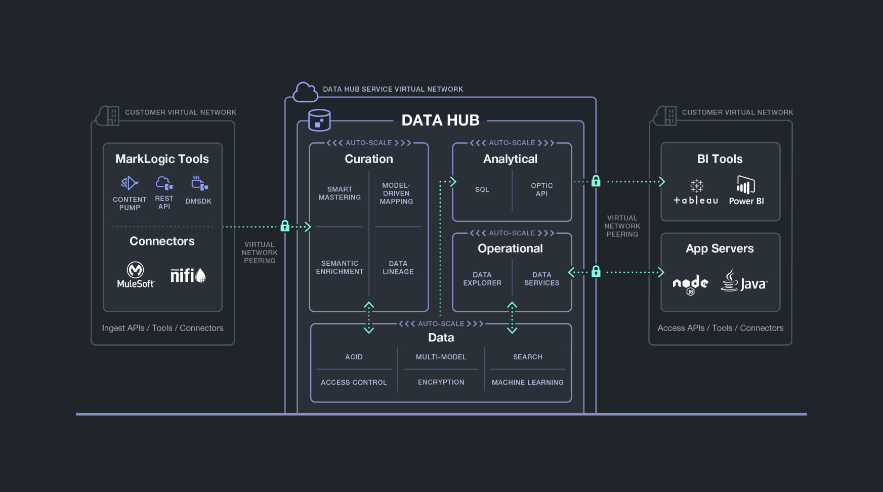 Fig 02 - MarkLogic Data Hub components