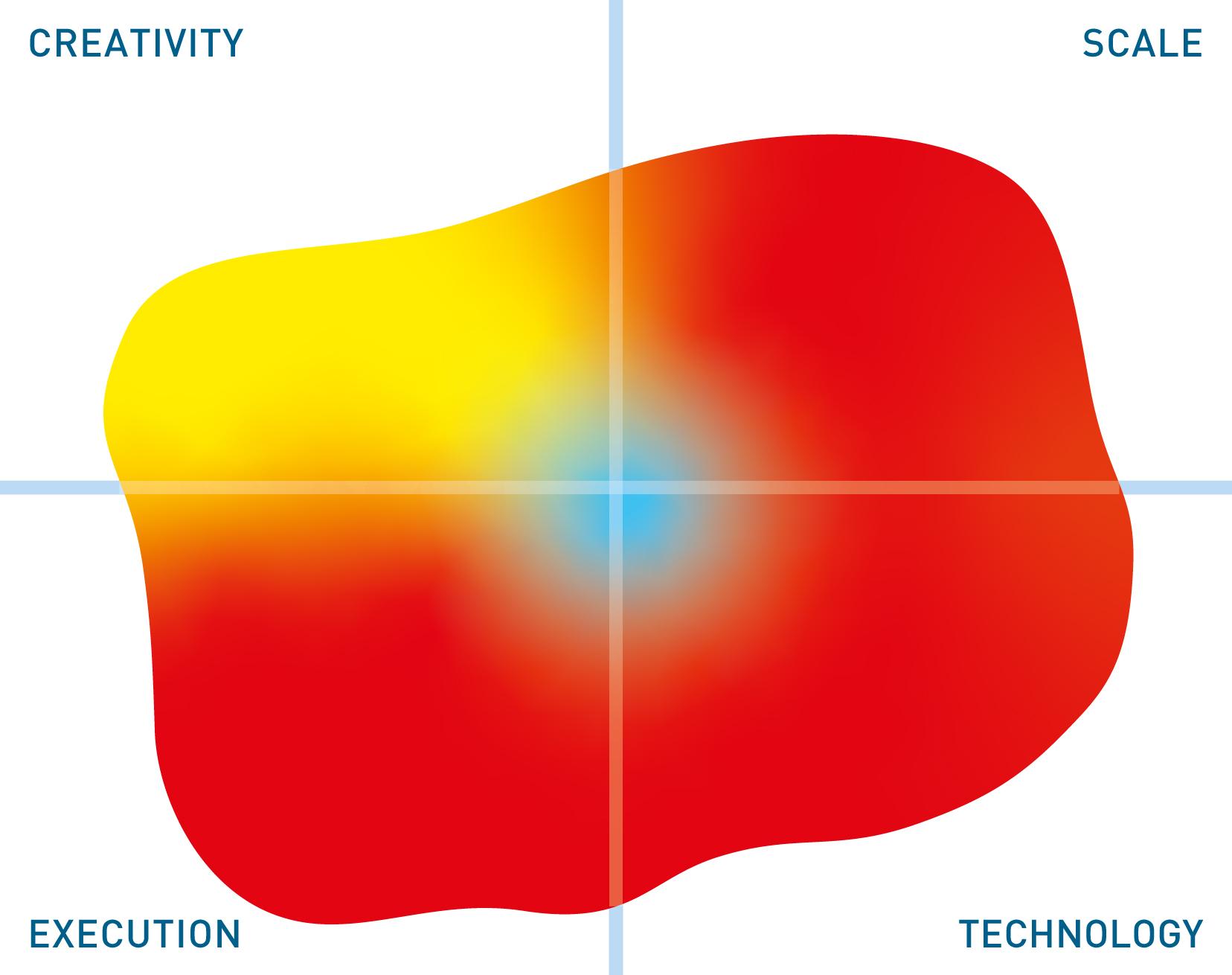 IBM mutable quadrant