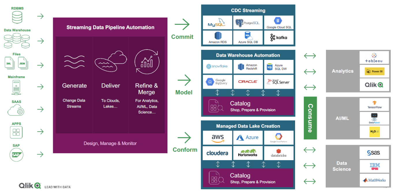 Fig 02 - Qlik Data Integration Platform components