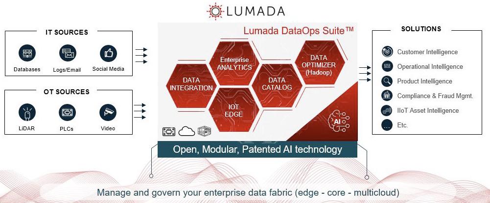 Fig 01 - The Lumada DataOps Suite