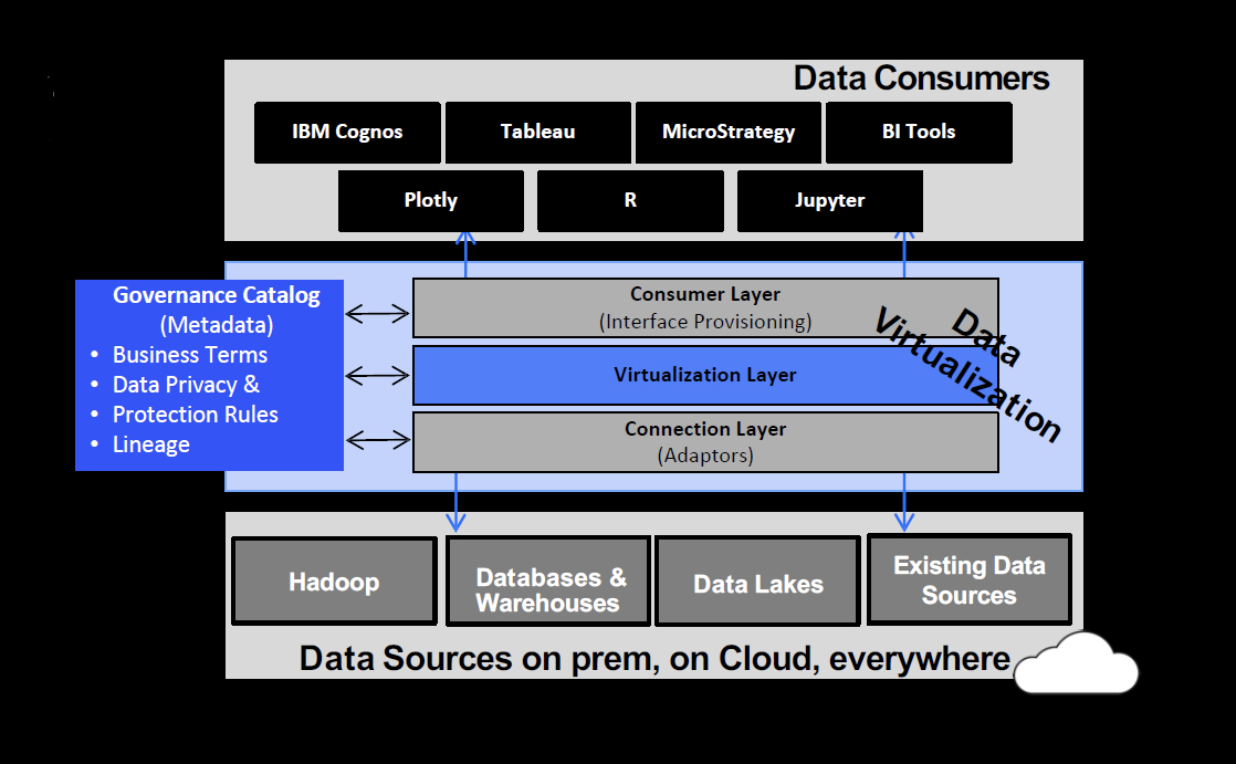 Fig 02 - IBM Cloud Pak for Data governed data virtualisation