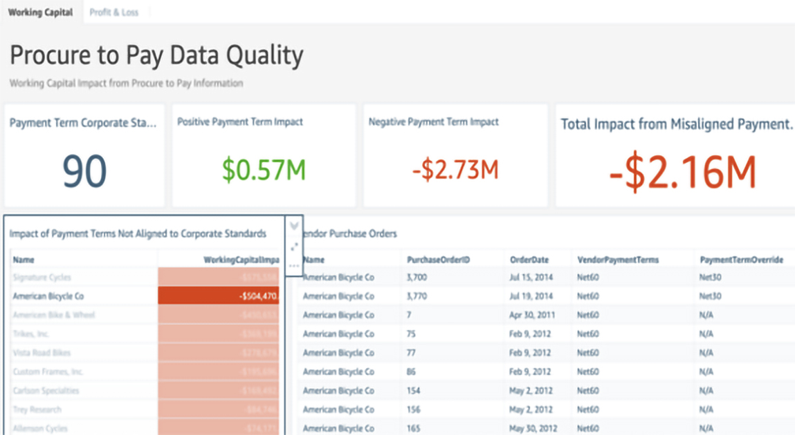Fig 2 - Applying data quality to improve business outcomes