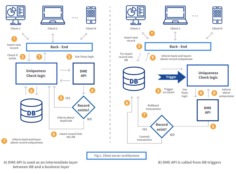 Fig 1 - Data quality firewall prevents duplicates with DataMatch Enterprise + API