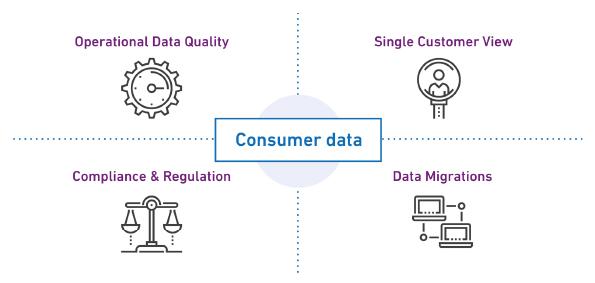 Fig 1 - Aperture Data Studio use cases