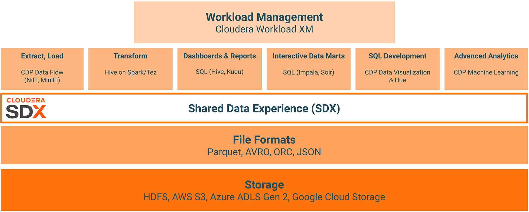 Fig 03 - Cloudera Data Warehouse within the broader CDP environment