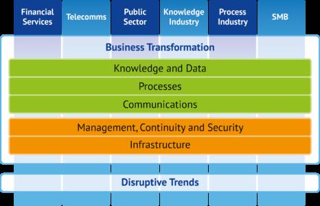 Bloor's 'Optimal Technology Framework'