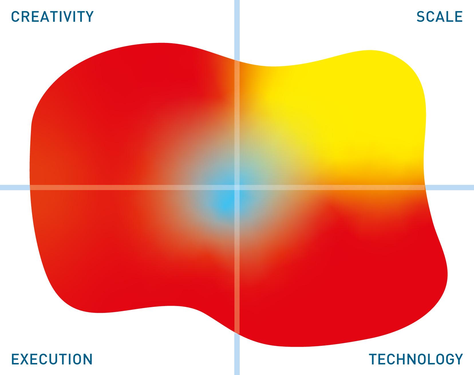 Curiosity Software mutable quadrant
