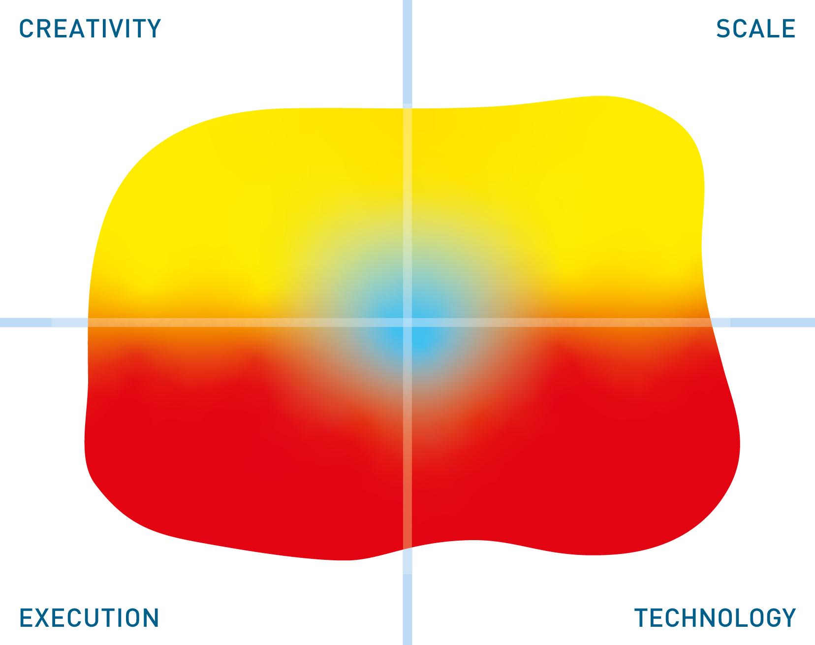 DATPROF mutable quadrant