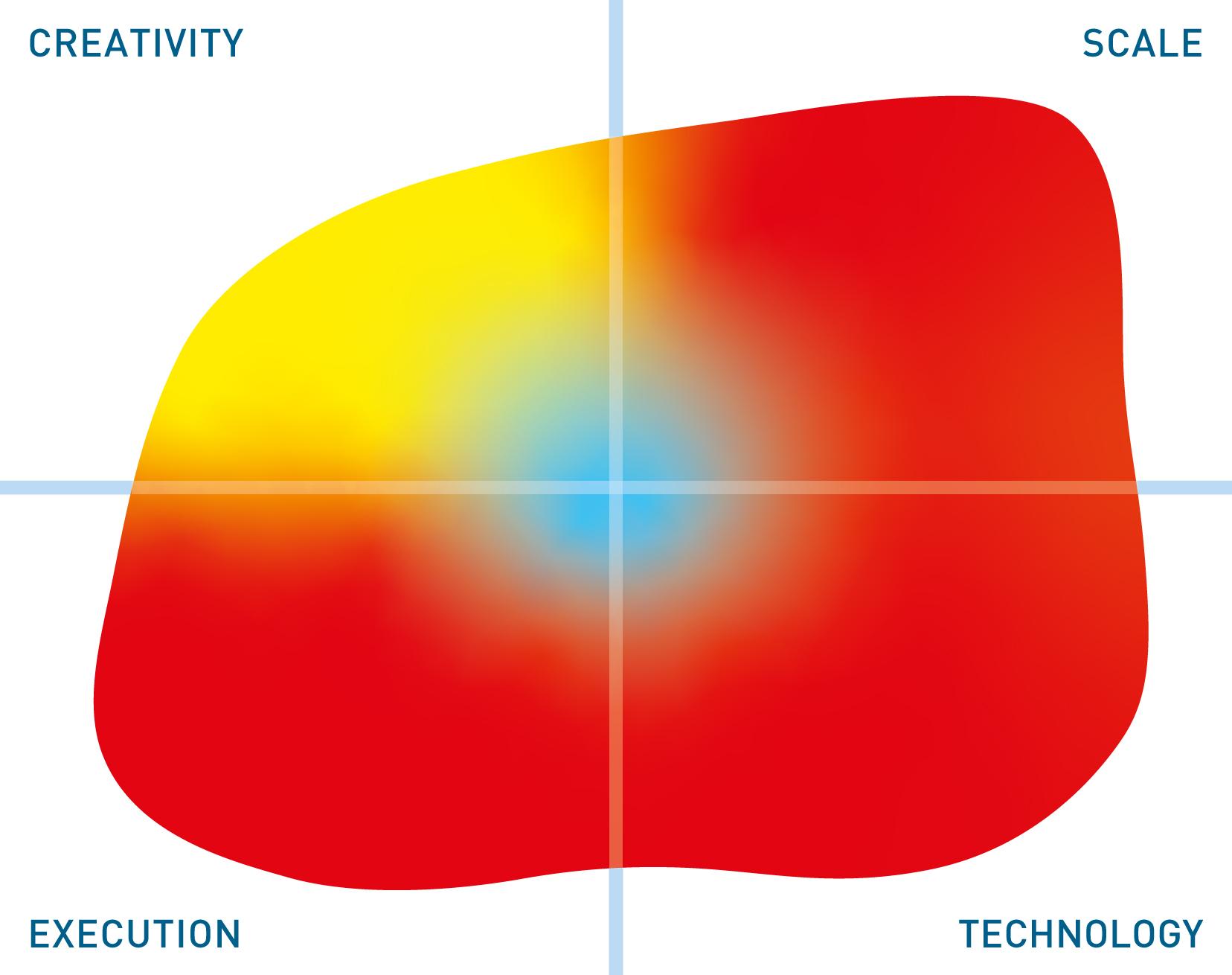 Informatica mutable quadrant