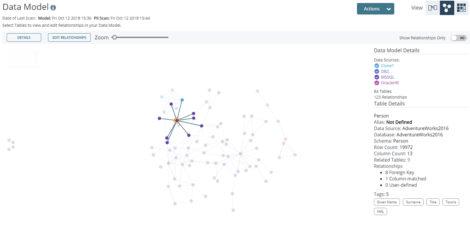 Fig 01 Relationship visualisation in Broadcom Test Data Manager