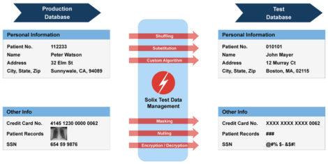 Fig 02 Data masking using Solix Technologies